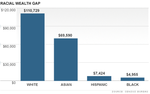 Equity Gap Doubles Between Whites and Minorities: Race, Wealth, and Empathy